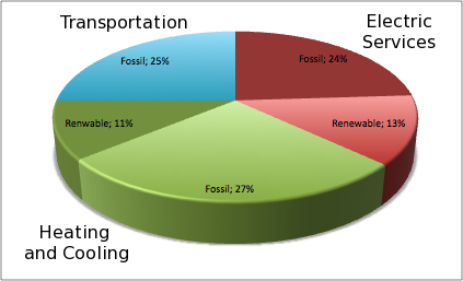 uses of fossil fuel Blending and switching with diesel fuel biodiesel can be used 100%  nearly every country in the world depends on imports of various forms of fossil fuel energy,.