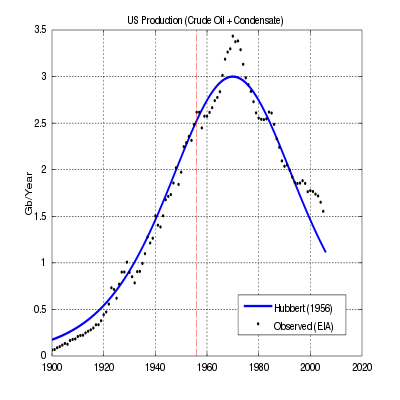 in 1956 m king hubbert predicted In 1956, m king hubbert, a well known geoscientist, predicted that us lower-48 oil production would peak and start an irreversible decline between 1966 and 1971 lower 48 production peaked in 1970, 14 years after hubbert's prediction.