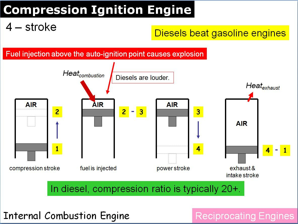 10 Compression Ignition  Car Ignition System Animation