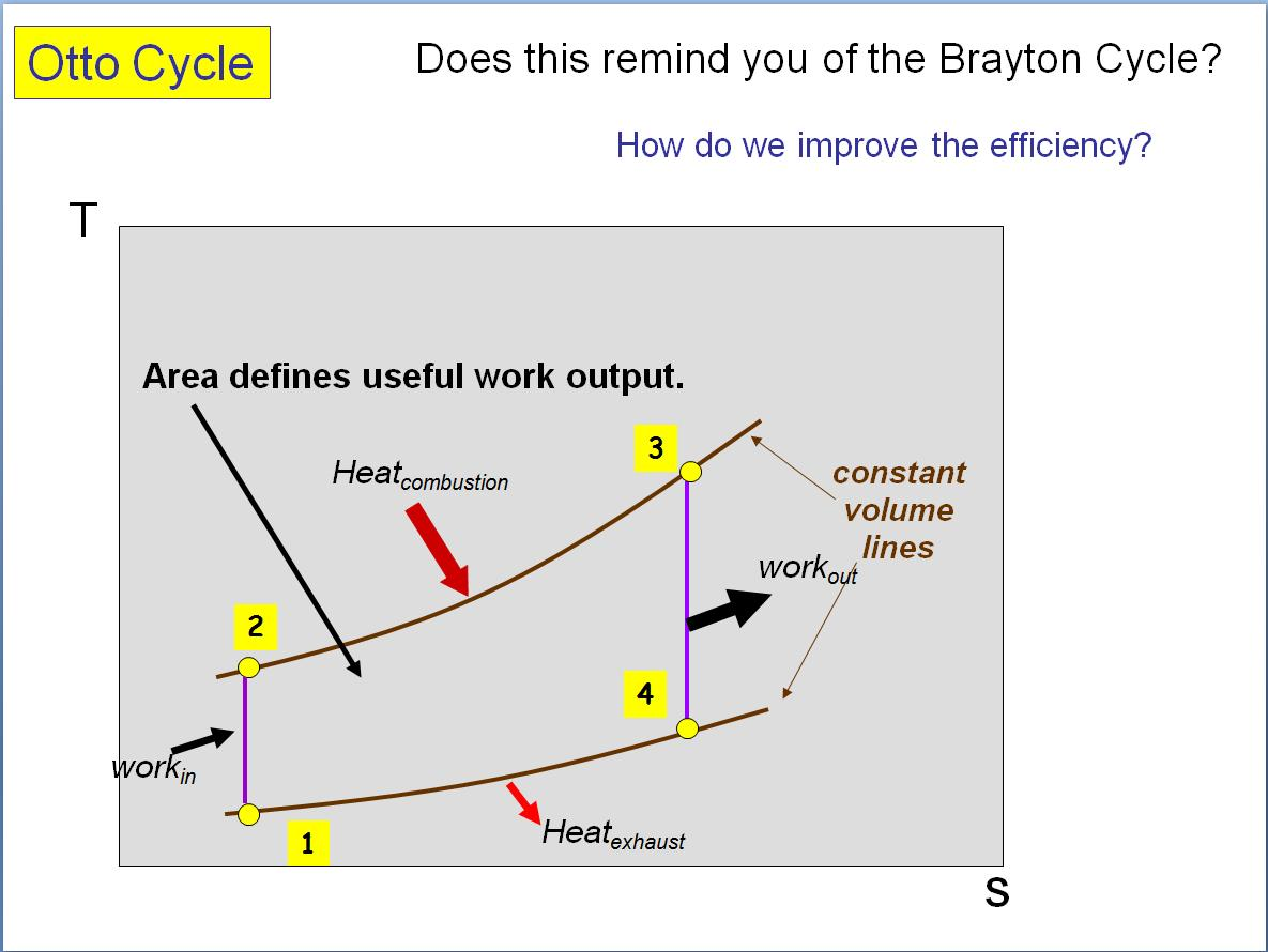 Figure 7: Spark Ignition Engines-Run off of the Otto Cycle