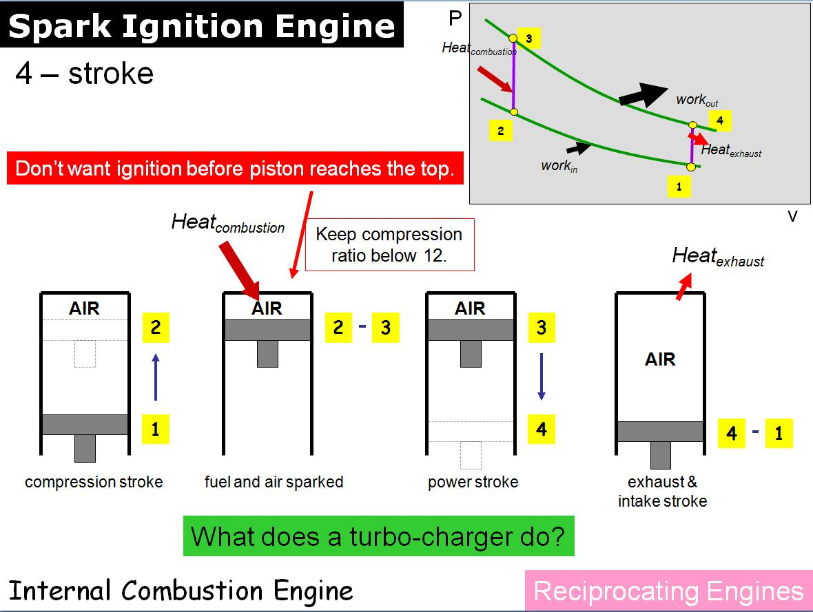 """spark ignition Examples of how to use """"spark ignition"""" in a sentence from the cambridge dictionary labs."""