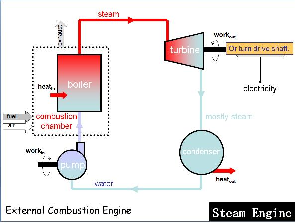 plant boiler diagram free image about wiring and with Simple Steam Engine Diagram on Water Turbine Schematic in addition Pfd Pid  parison moreover Simple Steam Engine Diagram in addition Basic Electrical Schematic Abbreviations also Why Is Cooling Much Harder Than Heating.