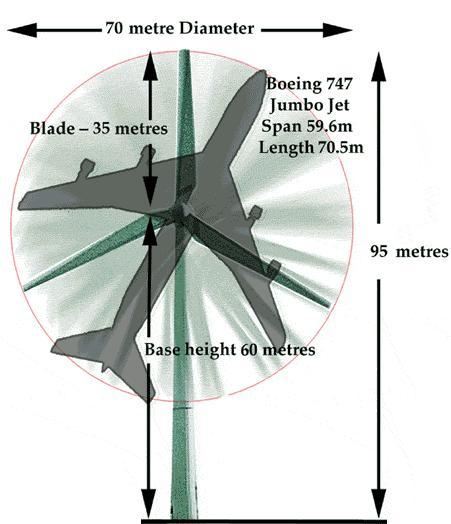 mcensustainableenergy / Wind Turbine Design